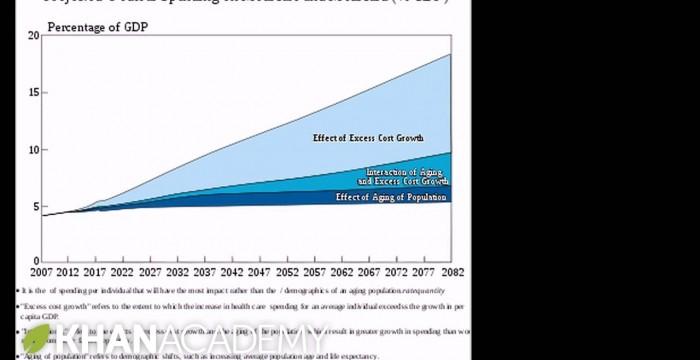 Medicare sustainability   American civics   US History   Khan